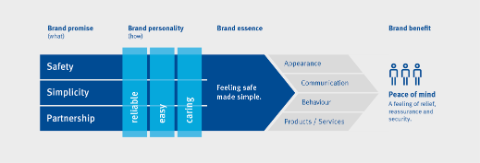Graphic to visualize the brand promise, the brand personality and the brand essence of the Baloise Group.