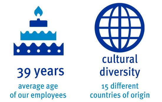 Average age of our employees: 39 years; cultural diversity: 15 different countries of origin