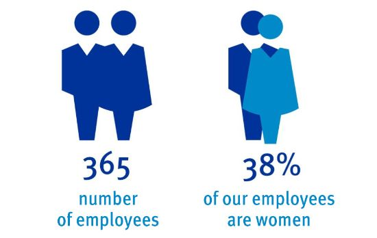 number of employees: 365, 38% of our employees are women